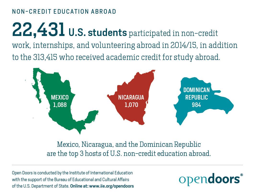 Non-Credit Education Abroad