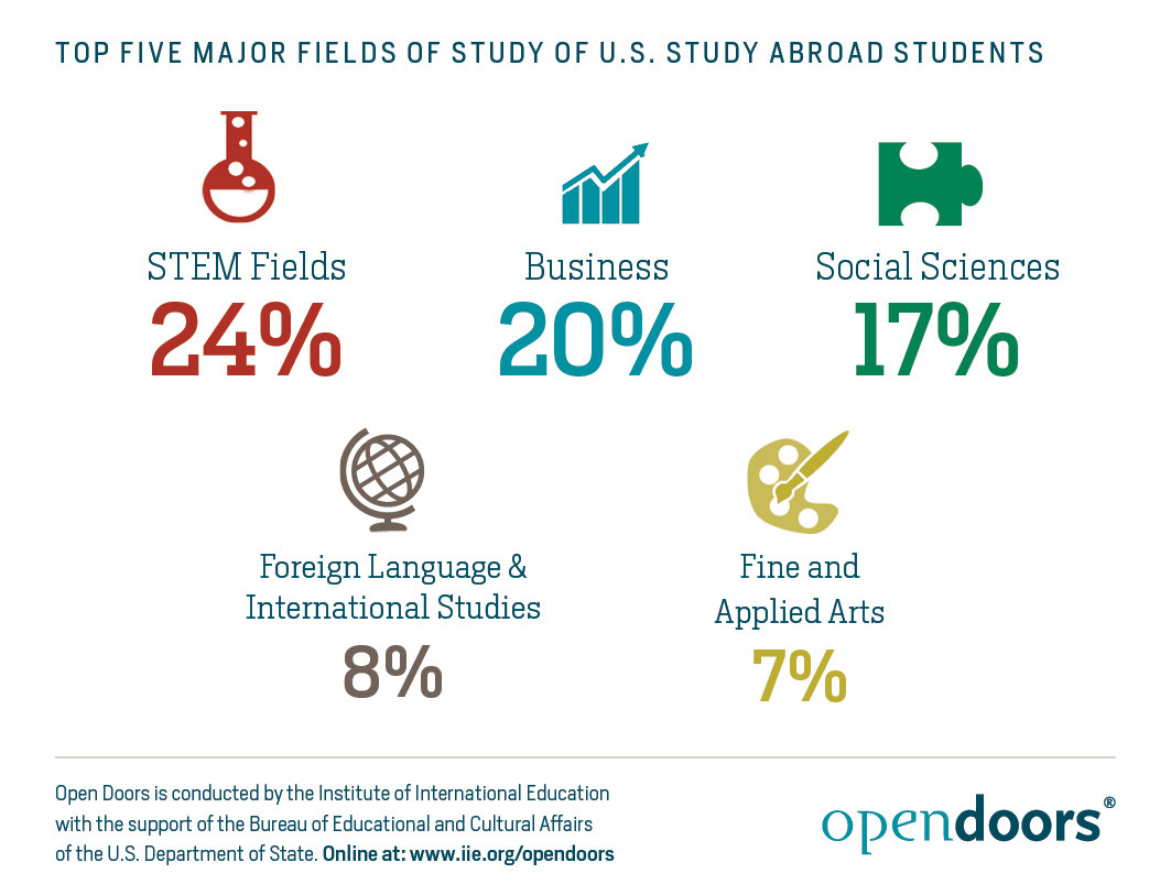 Top Five Major Fields of U.S. Study Abroad Students