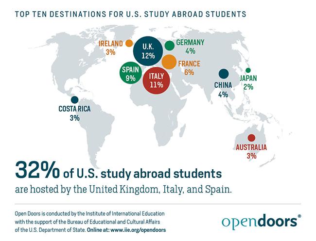 Top Ten Destinations for U.S. Study Abroad Students